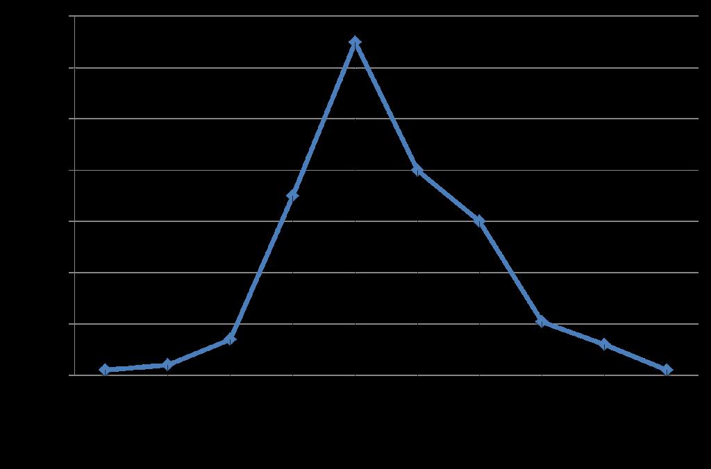 Ofertas Automáticas, sus inversiones más ágiles