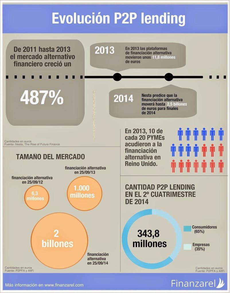 Evolución del P2P lending entre 2011-2014