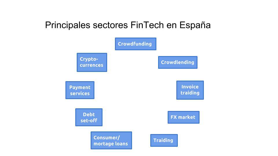 Gráfico Asociación FinTech