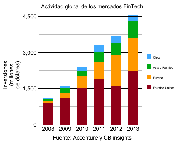 gráfico fintech global